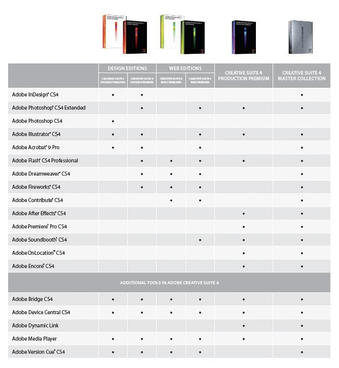 Adobe web premium cs4 & cs5 disks | fred taylor-young | flickr.