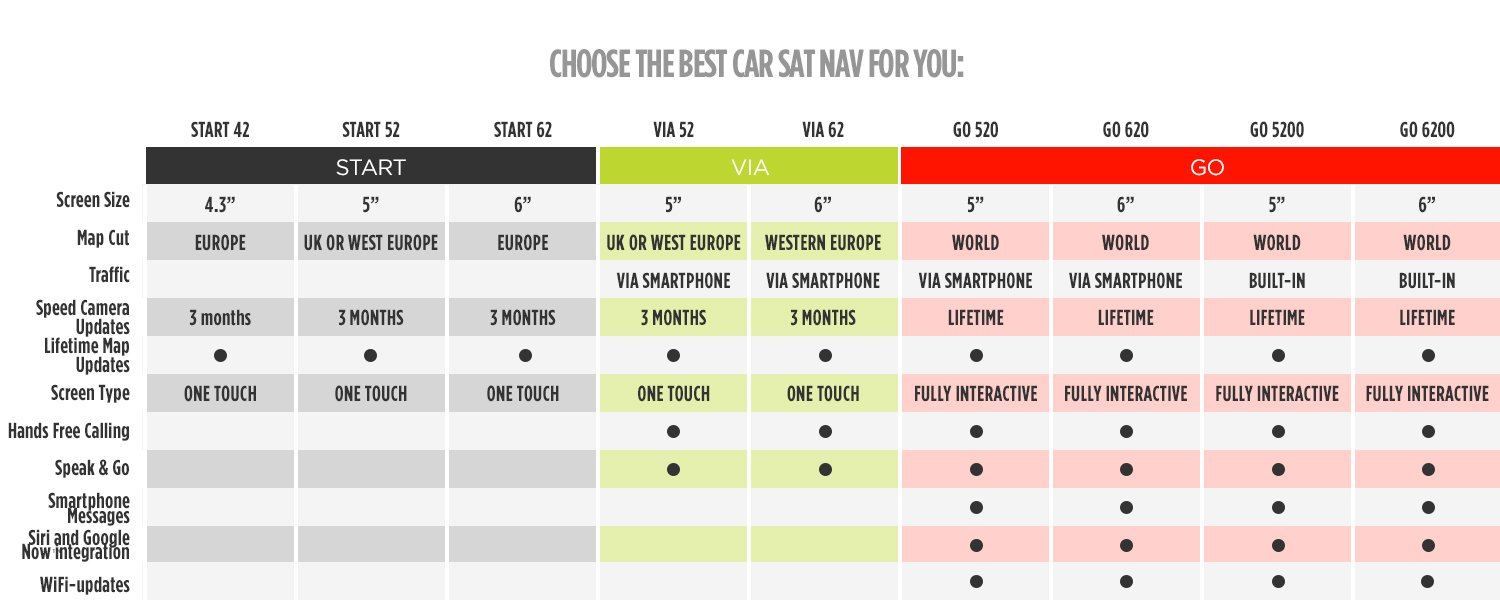Choose the right sat nav for you