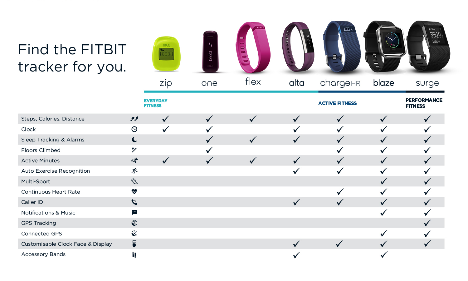 Compare fitbit models.