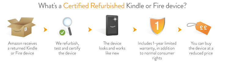 Certified Refurbished Kindle
