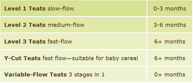 The different flow rates available