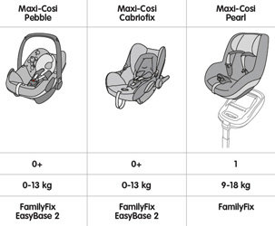 Maxi Cosi Car Seat To Sear Base Compatibility