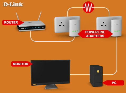 Powerline_network d link dhp 310av e powerline twin pack mini starter kit amazon co d'link router wiring diagram at creativeand.co