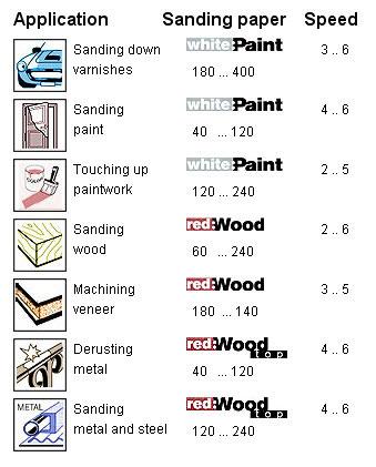 bosch pex 270 ae 220 watt random orbital sander old version diy tools. Black Bedroom Furniture Sets. Home Design Ideas