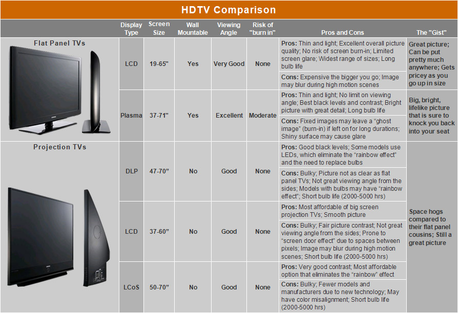 Hdtv guide Picture mounting height