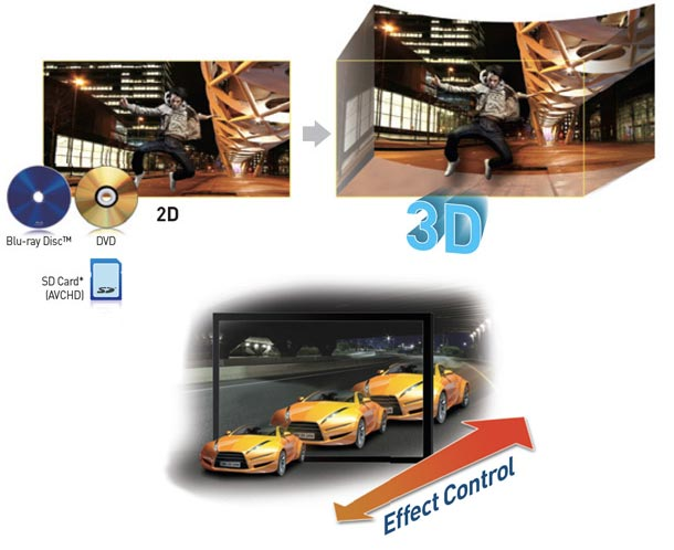 Convert two dimensional images into 3D