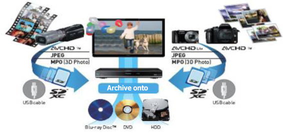 Archive your digital media