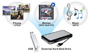 USB Slot for Videos, Photos and Music Playback