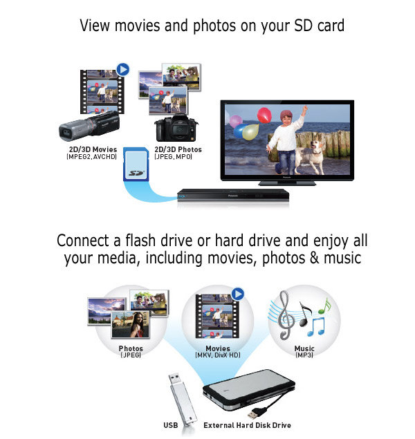 how to connect iphone to panasonic tv with usb