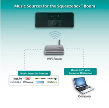 Music sources for the Squeezebox Boom