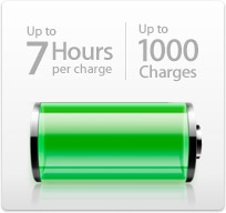 The MacBook gives you up to seven hours battery life and 1000 charges