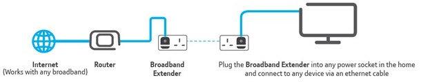 BT's Broadband Extender 200 Kit Diagram