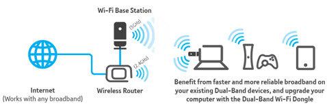 BT's Dual-Band Wi-Fi Kit 600 Diagram