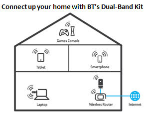 Connect up your home with BT's Dual-Band Kit