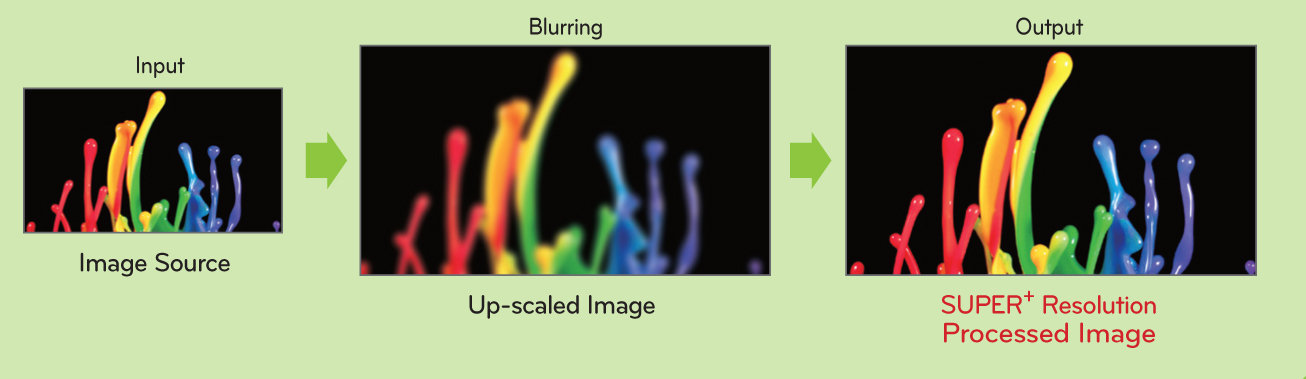 how to turn on super resolution lg
