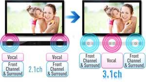 Panasonic HTB770 Home Theatre System