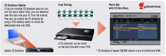 Jukebox with gracenote (CD Database)