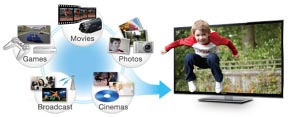 TV programmes, Blu-ray software, and photos and videos converted to amazing 3D
