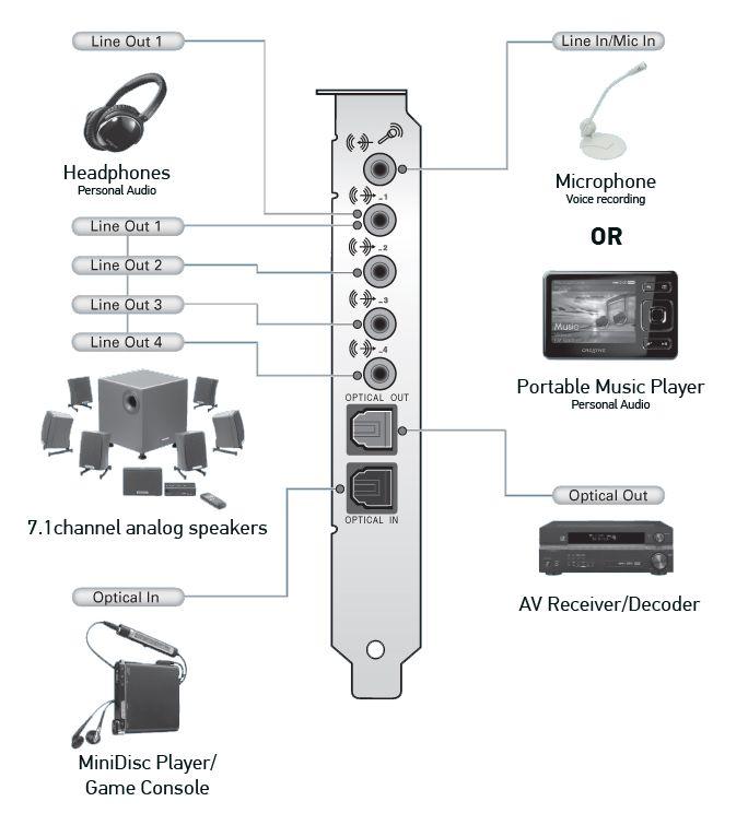 Creative Sound Blaster X-Fi Titanium Fatal1ty Professional Series ...