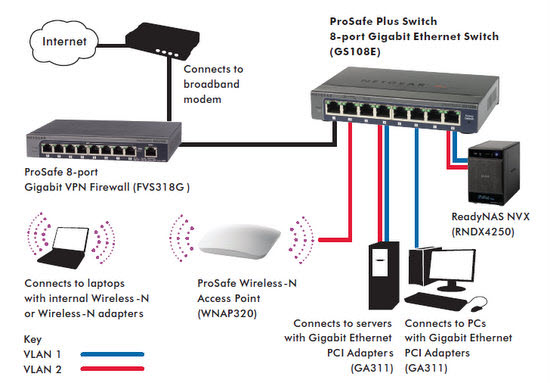 B004G9IXSC_GS108E_img1_lg netgear gs108e 100uks prosafe 8 port web managed (plus) gigabit ethernet switch diagram at n-0.co