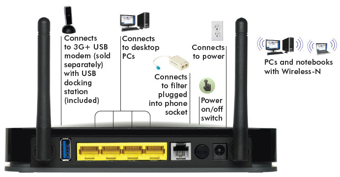 netgear n wireless adsl modem router mobile broadband edition click here to enlarge