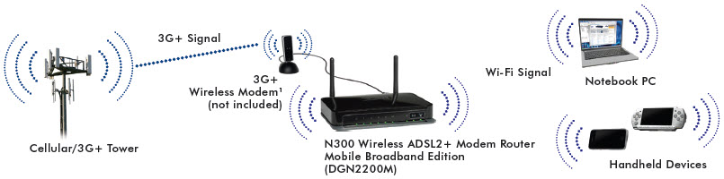 netgear n300 wireless adsl2 modem router mobile broadband edition netgear dgn2200m n300 wireless adsl2 modem router mobile broadband edition dgn2200m diagram · click here to enlarge