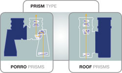 Prism types explained