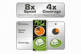 Wireless N has a greater range and faster speeds than Wireless G