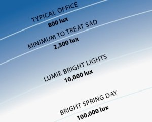 Lux levels in Lumie's lights are independently verified