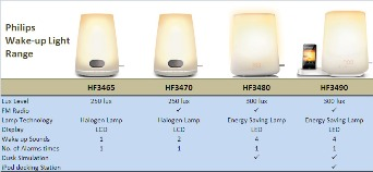 philips hf3465 wake up light alarm clock with lcd display amazon co rh amazon co uk Best Wake Up Lamp Amazon Philips Wake Up Light
