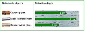 Detection depth