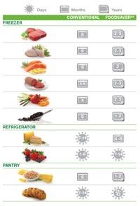 FoodSaver ™ explained