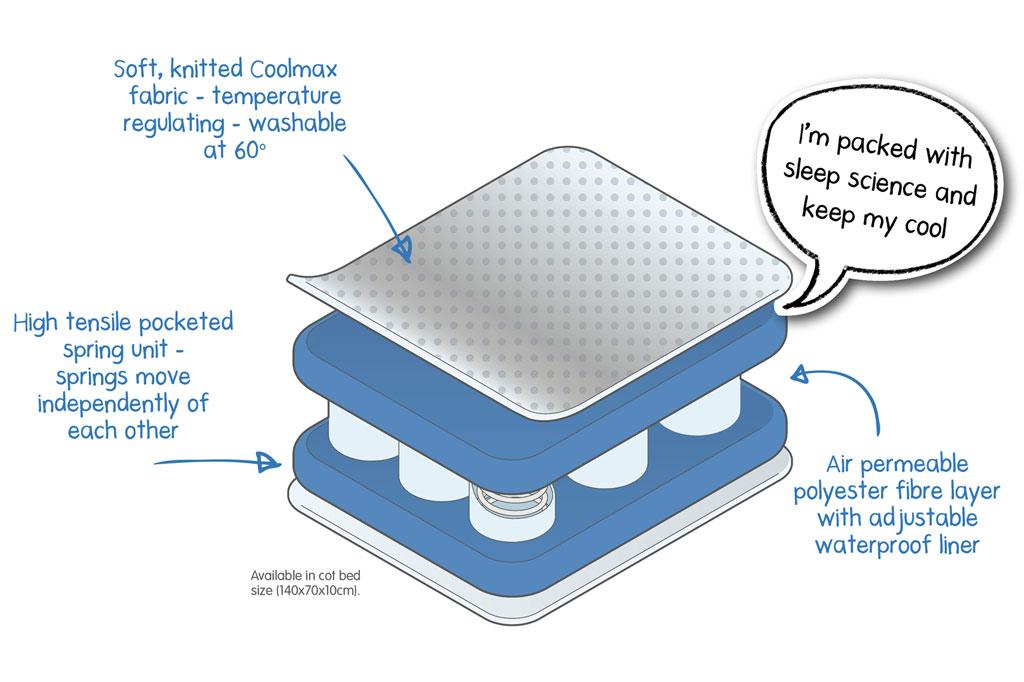 Cot Mattress Sizes Metal Single Cot Bed Size Single