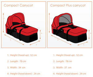 Measurements of the Compact and Compact Plus Carrycots