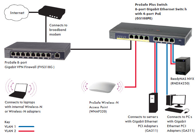 netgear gs108pe-100eus prosafe 8 port gigabit web managed ... network switch wiring diagram telephone network interface wiring diagram
