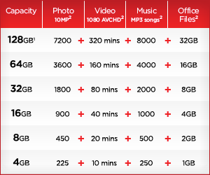 SanDisk Cruzer Force USB Flash Drive Capacity matrix