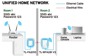 Unified home network