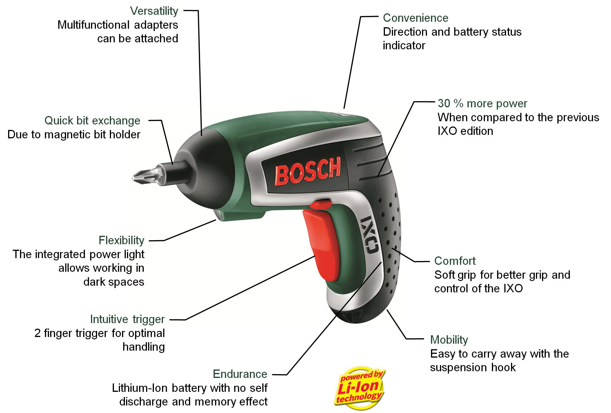 bosch ixo bbq lithium ion screwdriver with bbq fan. Black Bedroom Furniture Sets. Home Design Ideas