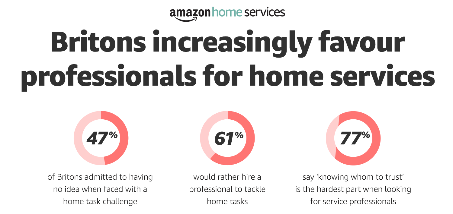 Why UK hire tradesmen rather than DIY- research inforgraphic by Amazon Home Services