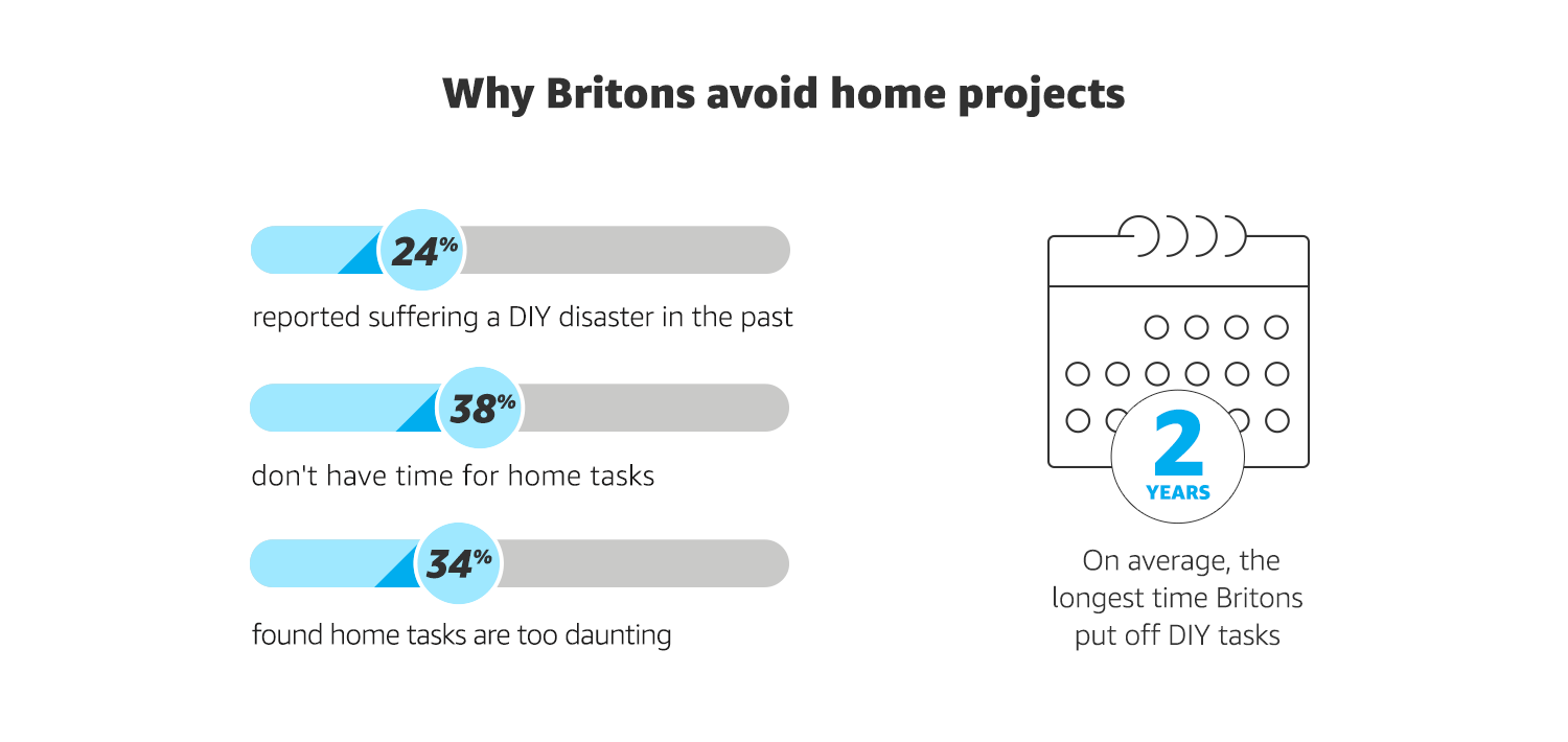 Why UK avoid DIY tasks - research infographic by Amazon Home Services