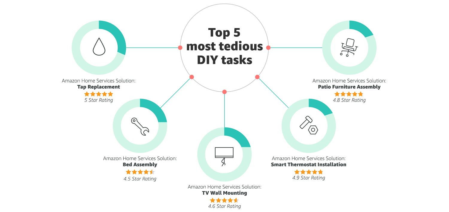 Top 5 most tedious DIY tasks in the UK - research infographic by Amazon Home Services