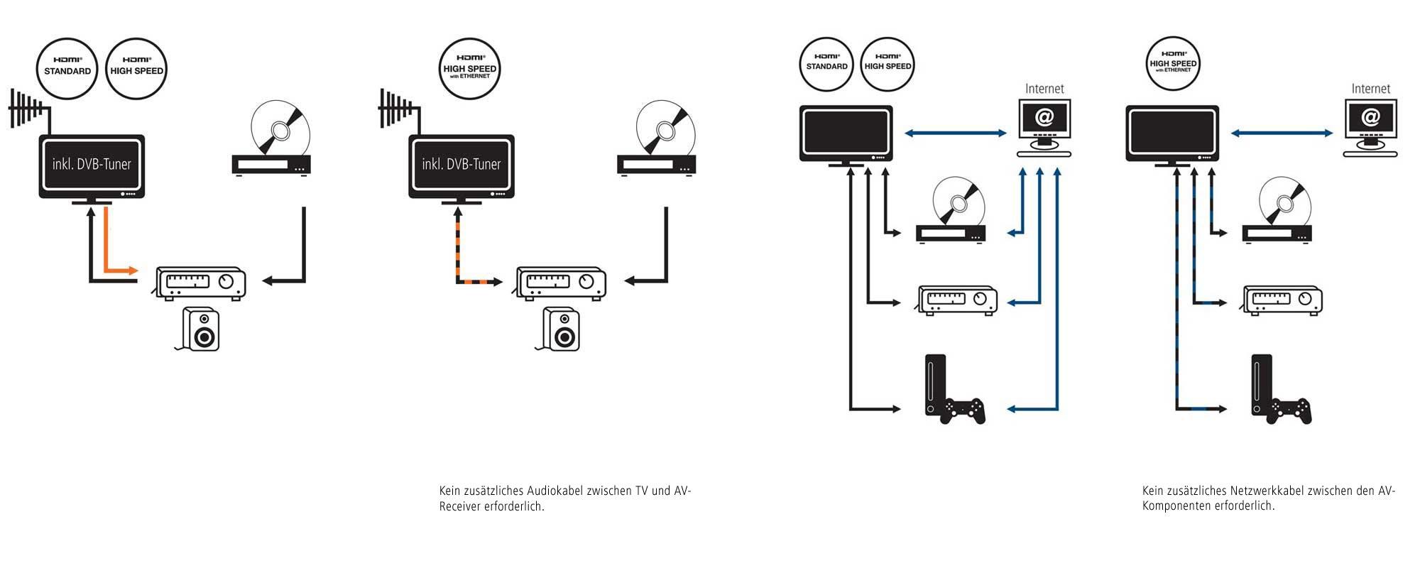 in akustik star hdmi kabel mit ethernet 1 5 m elektronik. Black Bedroom Furniture Sets. Home Design Ideas