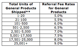 Volume-Based Advertising Fee Rates for General Products
