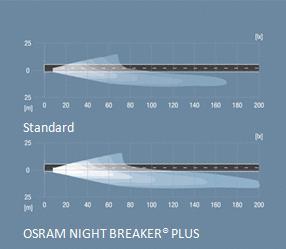 Osram Night Breaker Plus H3 Halogen Scheinwerferlampe 64151nbp 90 Mehr Licht 20 Weißeres Licht 1 Stück In Der Faltschachtel Auto