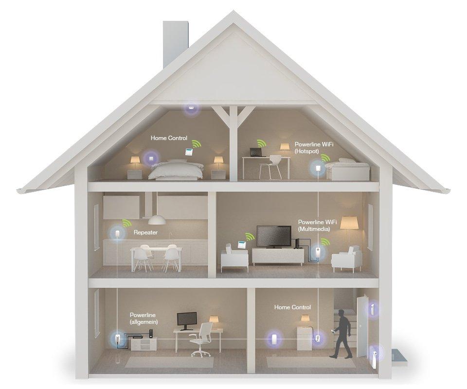 Devolo dLAN - Powerline - Home Controlt