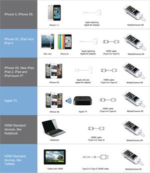 Anschluss Apple Produkte an den A50P