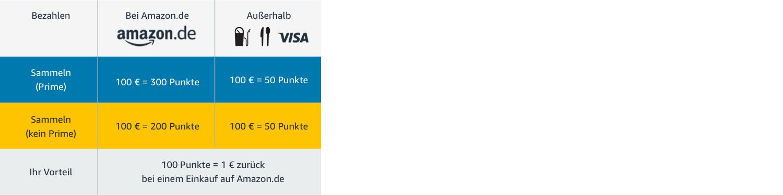 Amazon.de: : Ihre Amazon.de VISA Karte
