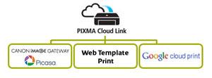 PIXMA Cloud Link ermöglicht den praktischen Internetdruck
