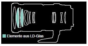 Optischer Aufbau (14 Elemente in 11 Gruppen)