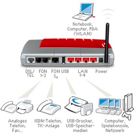 AVM FRITZ!Box Fon WLAN 7170 -VOIP VPN WLAN Router: Amazon